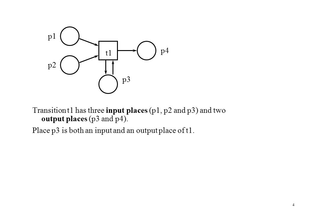 3 The classical Petri net model A Petri net is a network composed of places ( ) and transitions ( ). t2 p1 p2 p3 p4 t3 t1 Connections, called arcs, ar