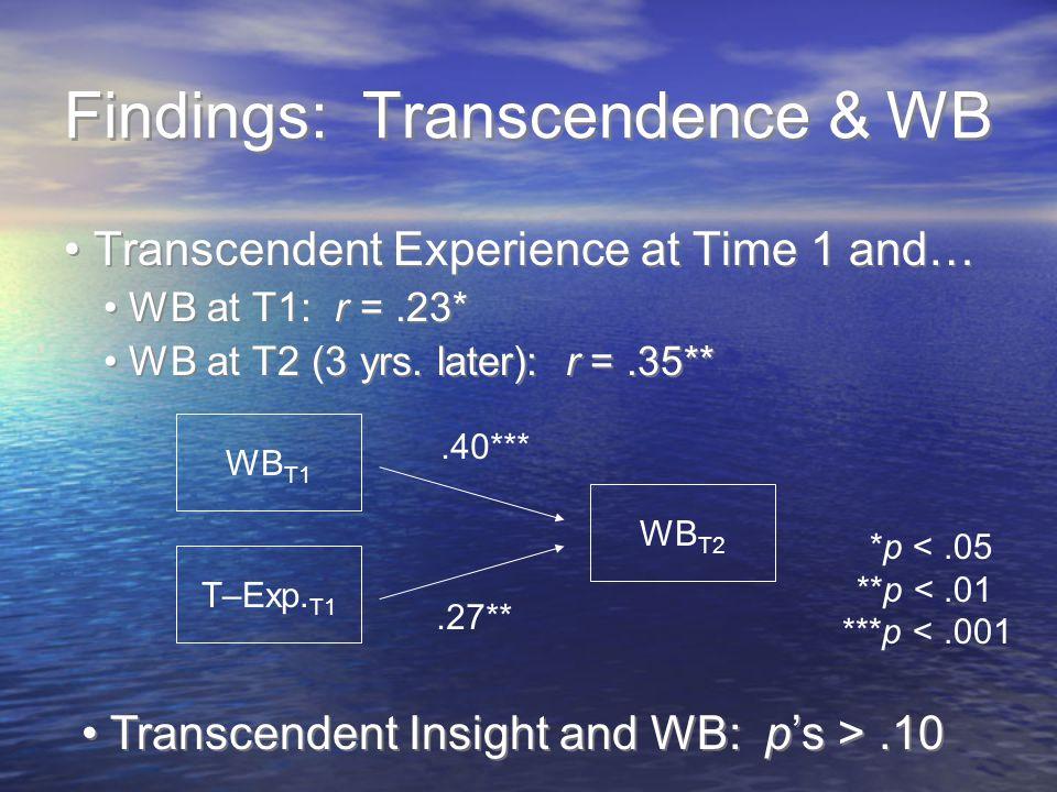 Findings: Transcendence & WB Transcendent Experience at Time 1 and… WB at T1: r =.23* WB at T2 (3 yrs. later): r =.35** Transcendent Experience at Tim