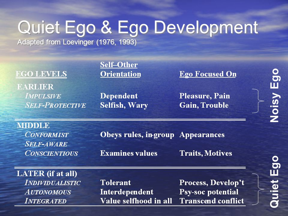 Quiet Ego & Ego Development Adapted from Loevinger (1976, 1993) Quiet Ego Noisy Ego