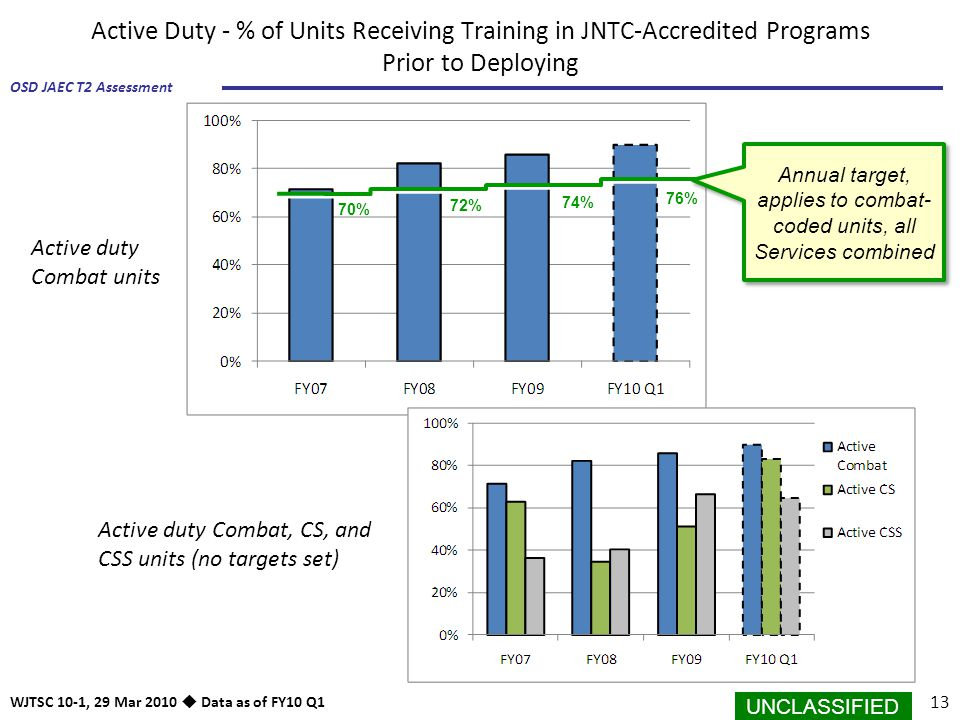 UNCLASSIFIED 13 OSD JAEC T2 Assessment WJTSC 10-1, 29 Mar 2010  Data as of FY10 Q1 Active Duty - % of Units Receiving Training in JNTC-Accredited Pro