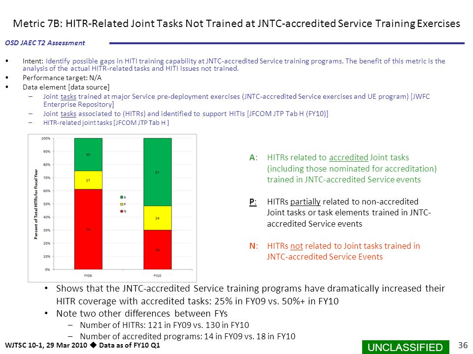 UNCLASSIFIED 36 OSD JAEC T2 Assessment WJTSC 10-1, 29 Mar 2010  Data as of FY10 Q1 Intent: Identify possible gaps in HITI training capability at JNTC