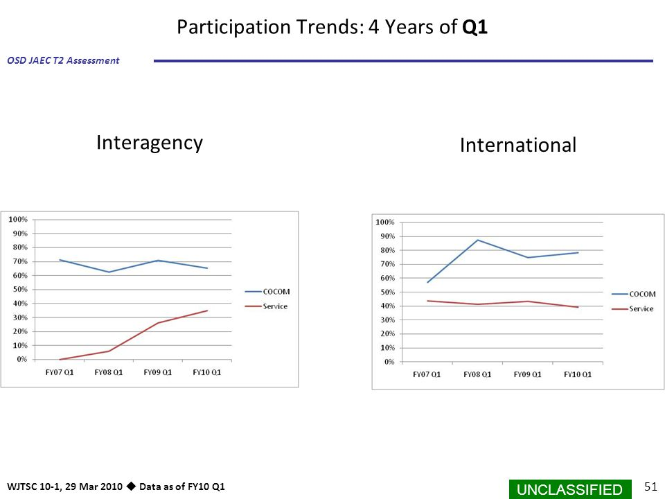 UNCLASSIFIED 51 OSD JAEC T2 Assessment WJTSC 10-1, 29 Mar 2010  Data as of FY10 Q1 Participation Trends: 4 Years of Q1 International Interagency