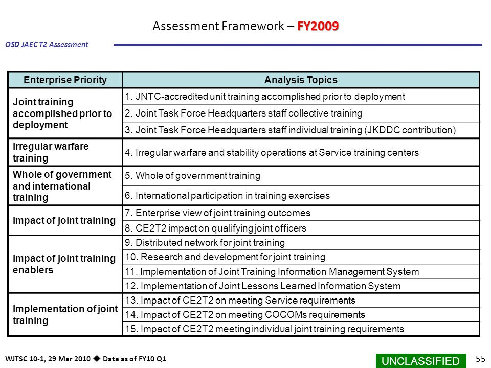 UNCLASSIFIED 55 OSD JAEC T2 Assessment WJTSC 10-1, 29 Mar 2010  Data as of FY10 Q1 FY2009 Assessment Framework – FY2009 Enterprise PriorityAnalysis T