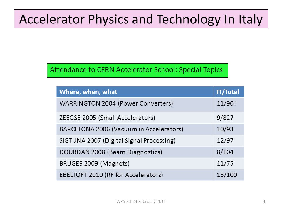 Accelerator Physics and Technology In Italy Attendance to CERN Accelerator School: Special Topics WP5 23-24 February 20114 Where, when, whatIT/Total WARRINGTON 2004 (Power Converters)11/90.