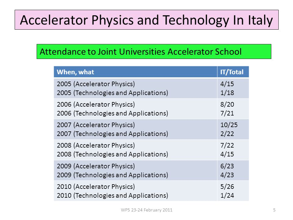 Accelerator Physics and Technology In Italy Attendance to Joint Universities Accelerator School WP5 23-24 February 20115 When, whatIT/Total 2005 (Accelerator Physics) 2005 (Technologies and Applications) 4/15 1/18 2006 (Accelerator Physics) 2006 (Technologies and Applications) 8/20 7/21 2007 (Accelerator Physics) 2007 (Technologies and Applications) 10/25 2/22 2008 (Accelerator Physics) 2008 (Technologies and Applications) 7/22 4/15 2009 (Accelerator Physics) 2009 (Technologies and Applications) 6/23 4/23 2010 (Accelerator Physics) 2010 (Technologies and Applications) 5/26 1/24