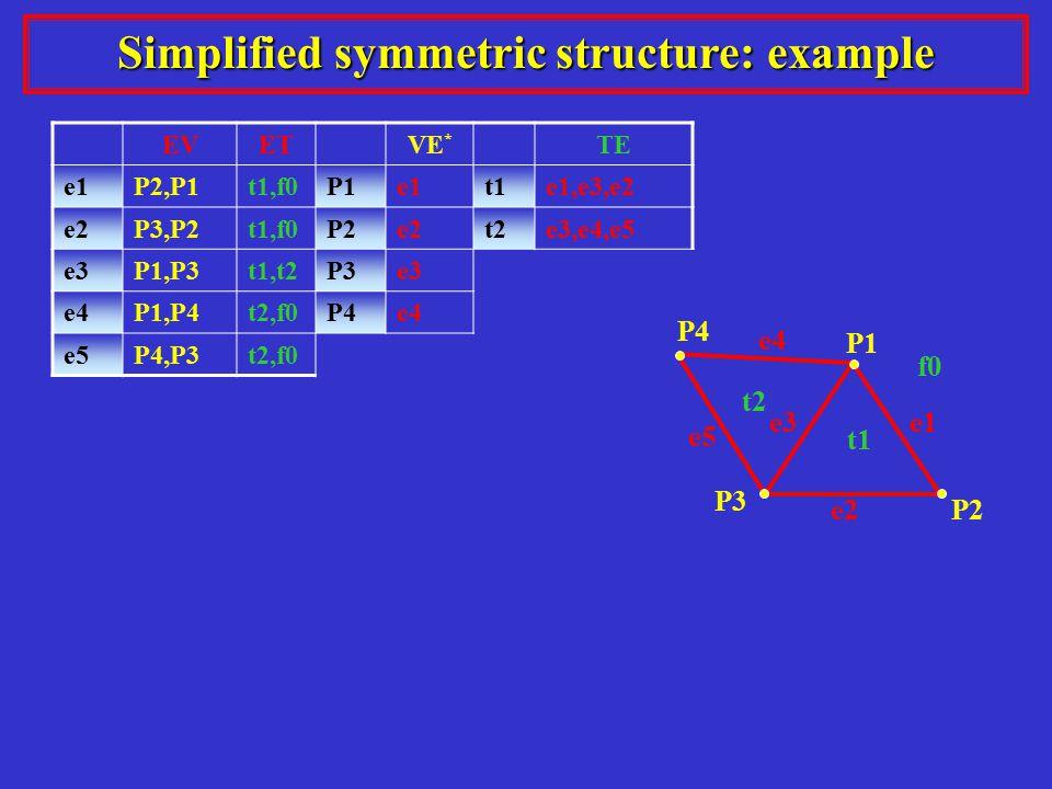 t1 e1 P1 e2 e3 P2 P3 P4 e5 e4 t2 f0 Simplified symmetric structure: example EVETVE * TE e1P2,P1t1,f0P1e1t1e1,e3,e2 e2P3,P2t1,f0P2e2t2e3,e4,e5 e3P1,P3t1,t2P3e3 e4P1,P4t2,f0P4e4 e5P4,P3t2,f0