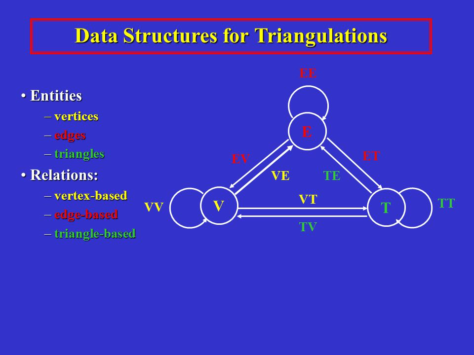 Data Structures for Triangulations Entities Entities – vertices – edges – triangles Relations: Relations: – vertex-based – edge-based – triangle-based V T E ET TT TE TV VT EV VE EE VV