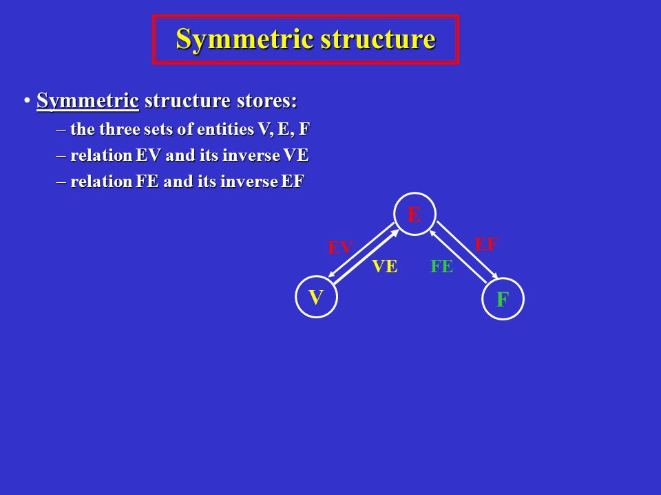 Symmetric structure Symmetric structure stores: – the three sets of entities V, E, F – relation EV and its inverse VE – relation FE and its inverse EF