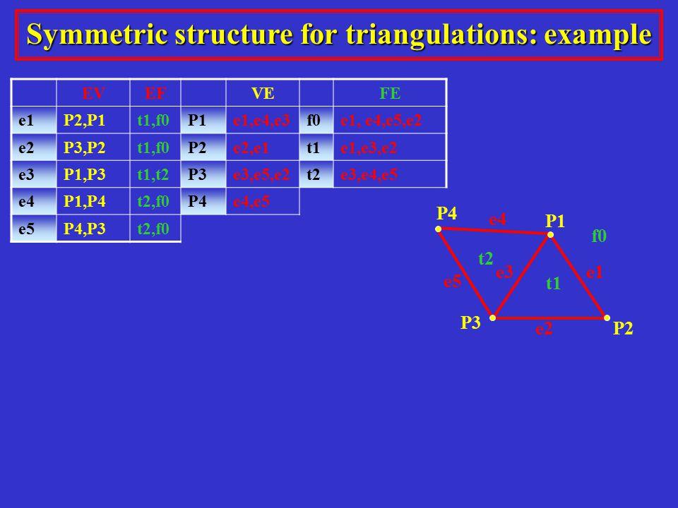 t1 e1 P1 e2 e3 P2 P3 P4 e5 e4 t2 f0 Symmetric structure for triangulations: example EVEFVEFE e1P2,P1t1,f0P1e1,e4,e3f0e1, e4,e5,e2 e2P3,P2t1,f0P2e2,e1t1e1,e3,e2 e3P1,P3t1,t2P3e3,e5,e2t2e3,e4,e5 e4P1,P4t2,f0P4e4,e5 e5P4,P3t2,f0