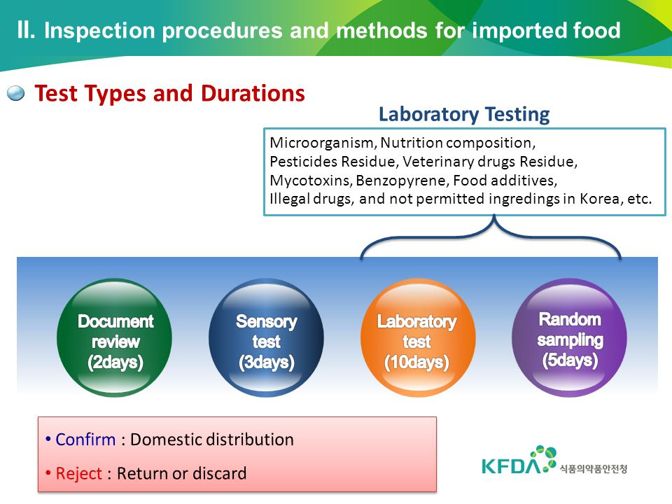 II. Inspection procedures and methods for imported food Test Types and Durations Microorganism, Nutrition composition, Pesticides Residue, Veterinary