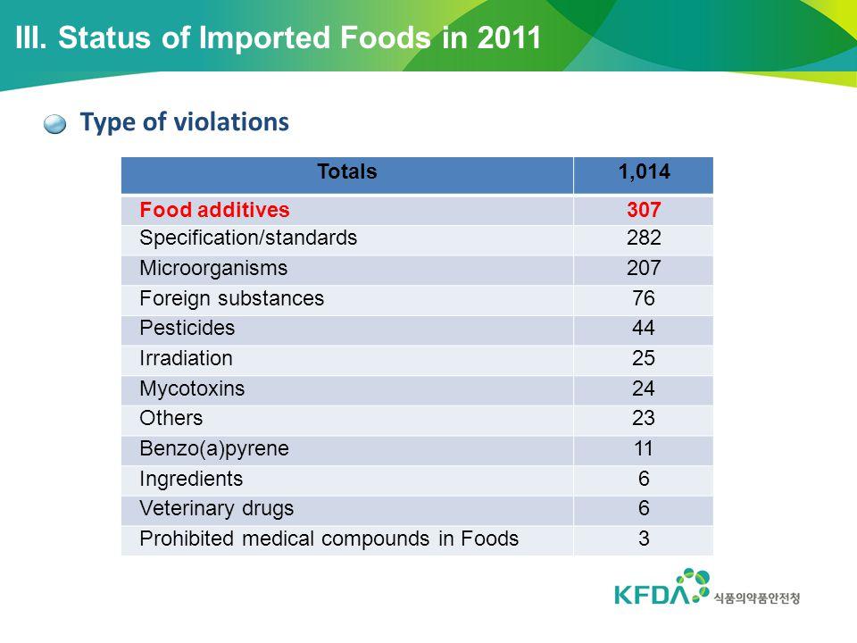Status of imported Organic foods III.