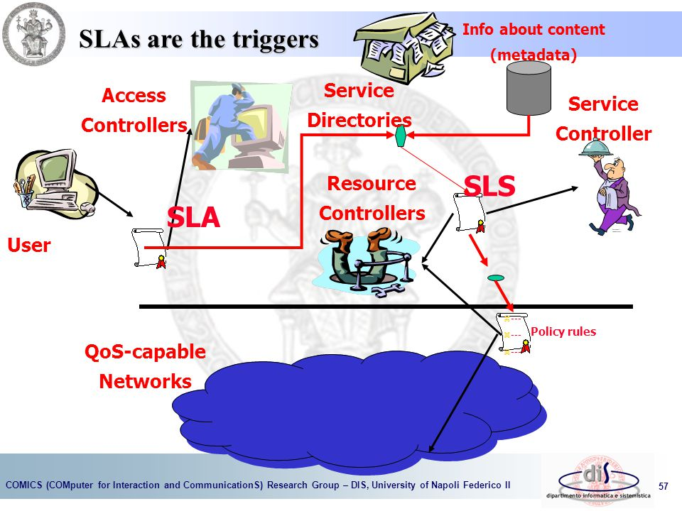 COMICS (COMputer for Interaction and CommunicationS) Research Group – DIS, University of Napoli Federico II 57 Service Controller Access Controllers User Service Directories QoS-capable Networks SLA SLS Resource Controllers Info about content (metadata) z --- Policy rules SLAs are the triggers