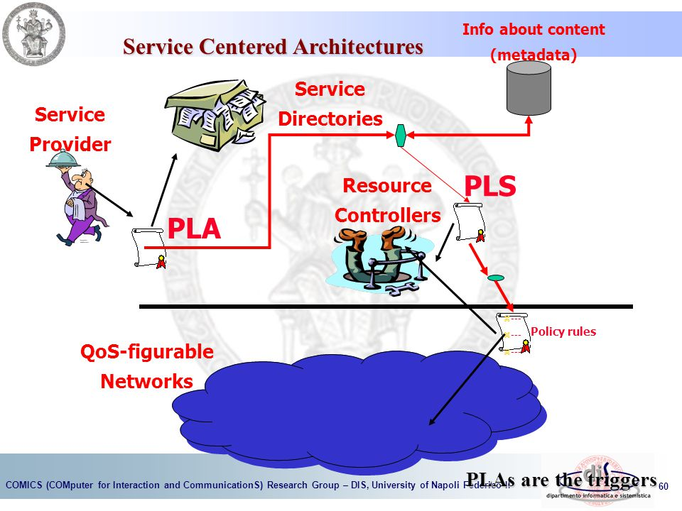 COMICS (COMputer for Interaction and CommunicationS) Research Group – DIS, University of Napoli Federico II 60 Service Provider Service Directories QoS-figurable Networks PLA PLS Resource Controllers Info about content (metadata) z --- Policy rules PLAs are the triggers Service Centered Architectures