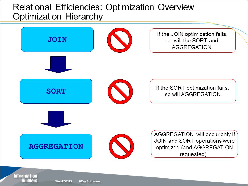 Relational Efficiencies: Optimization Overview Optimization Hierarchy JOIN SORT AGGREGATION If the JOIN optimization fails, so will the SORT and AGGREGATION.