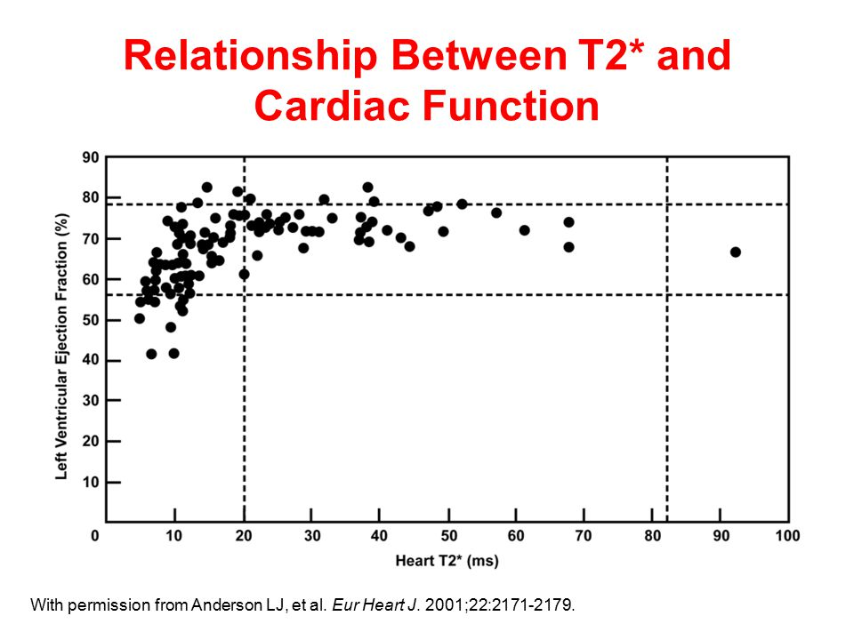 Relationship Between T2* and Cardiac Function With permission from Anderson LJ, et al.
