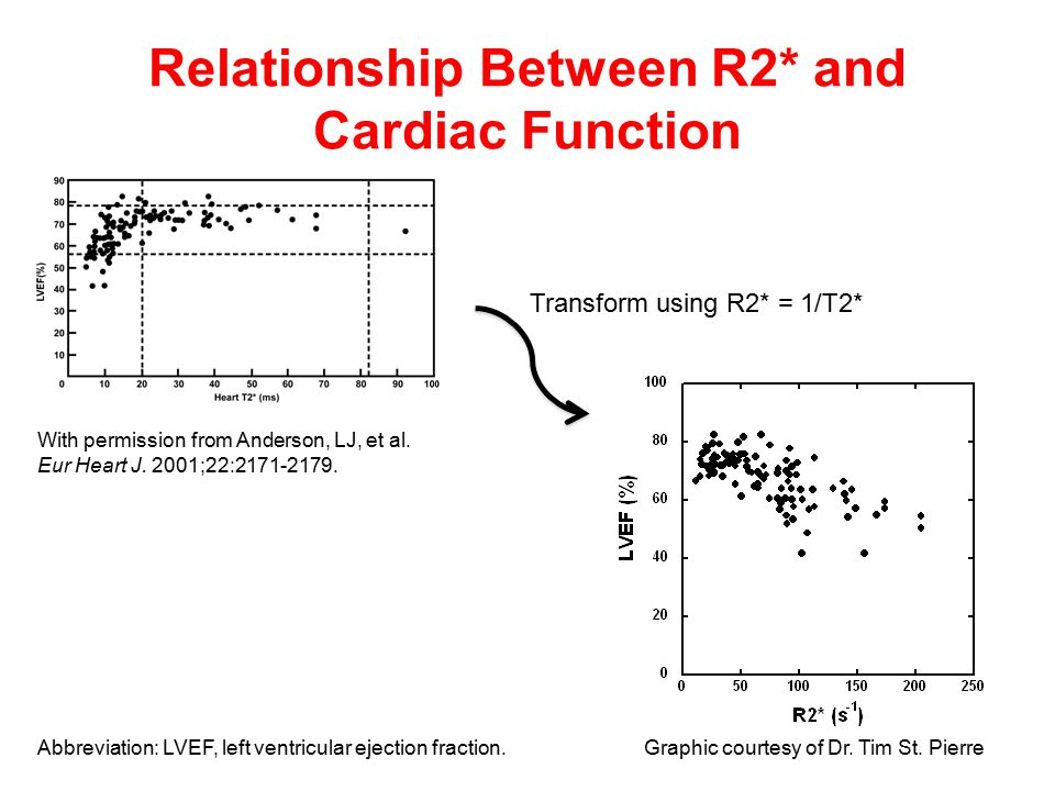 Relationship Between R2* and Cardiac Function With permission from Anderson, LJ, et al.