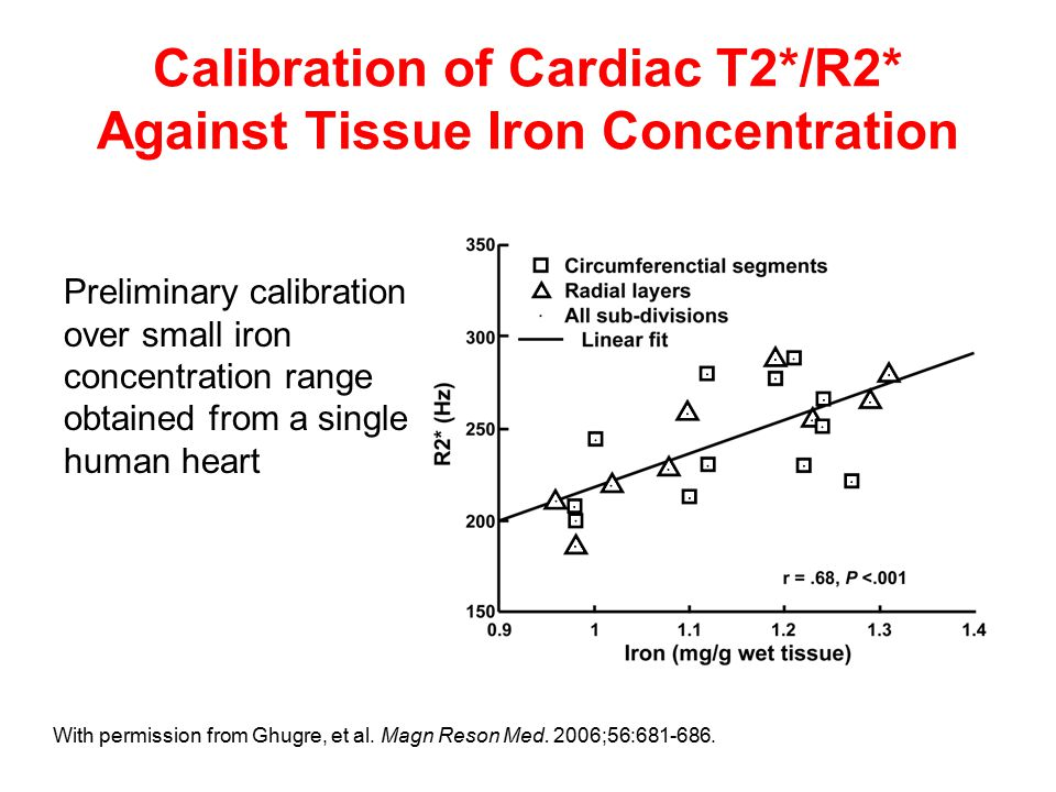 Calibration of Cardiac T2*/R2* Against Tissue Iron Concentration Preliminary calibration over small iron concentration range obtained from a single human heart With permission from Ghugre, et al.