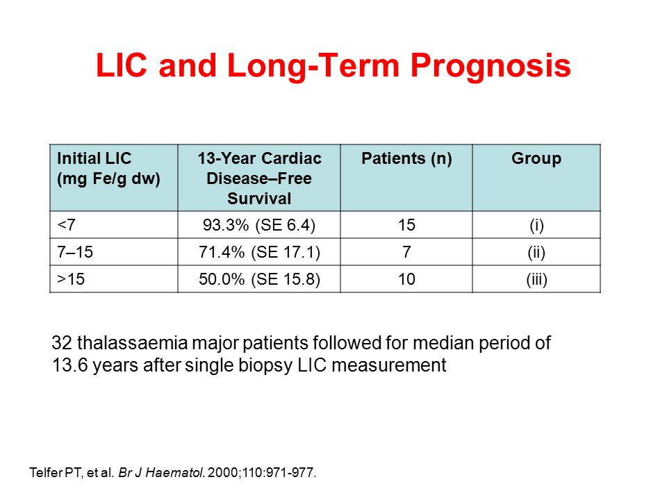 LIC and Long-Term Prognosis Initial LIC (mg Fe/g dw) 13-Year Cardiac Disease–Free Survival Patients (n)Group <793.3% (SE 6.4)15(i) 7–1571.4% (SE 17.1)7(ii) >1550.0% (SE 15.8)10(iii) Telfer PT, et al.