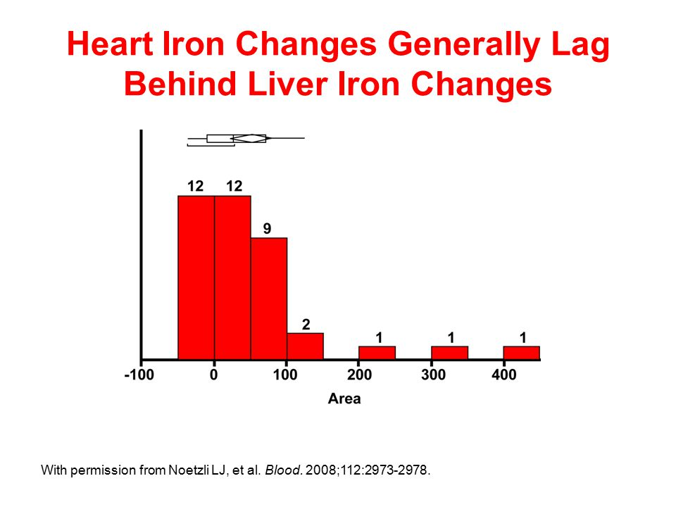 Heart Iron Changes Generally Lag Behind Liver Iron Changes With permission from Noetzli LJ, et al.