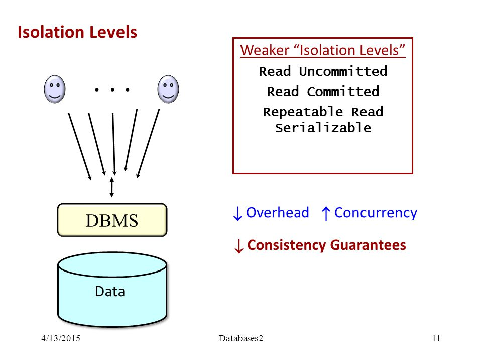 Isolation Levels DBMS Data...