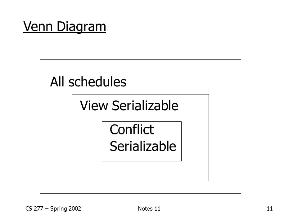 CS 277 – Spring 2002Notes 1111 Venn Diagram All schedules View Serializable Conflict Serializable