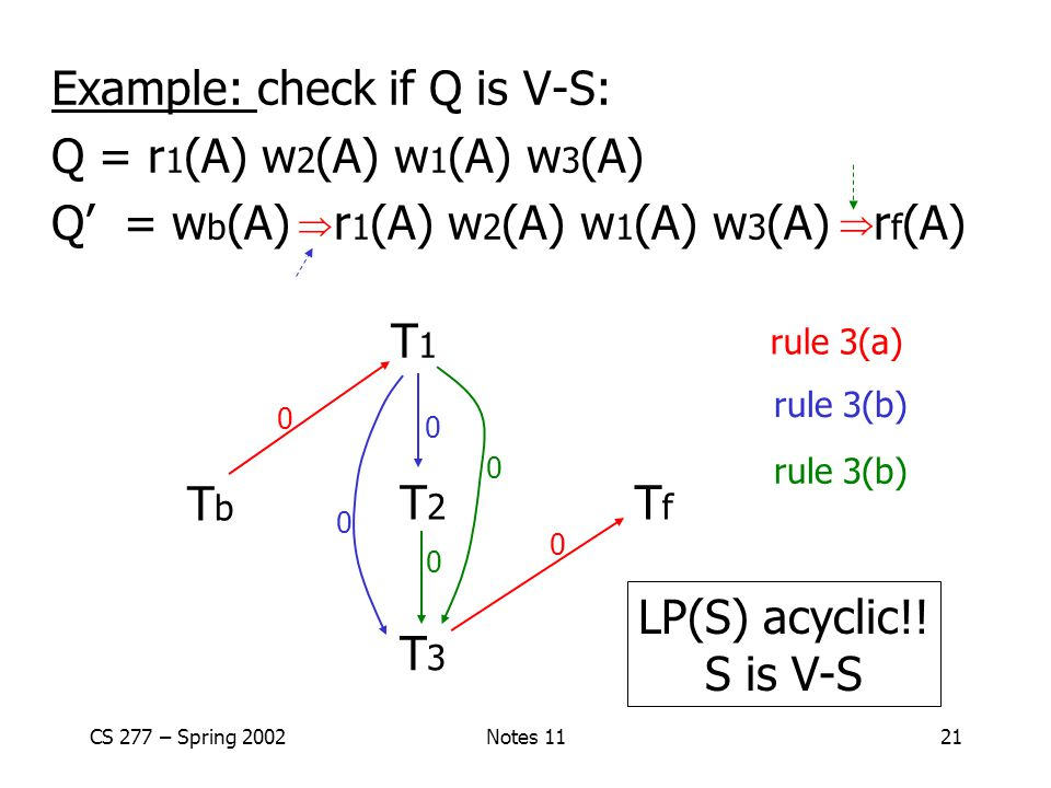 CS 277 – Spring 2002Notes 1121 Example: check if Q is V-S: Q = r 1 (A) w 2 (A) w 1 (A) w 3 (A) Q' = w b (A) r 1 (A) w 2 (A) w 1 (A) w 3 (A) r f (A) T3