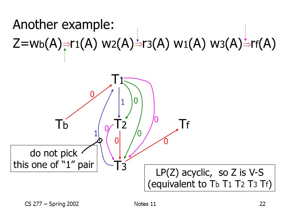 CS 277 – Spring 2002Notes 1122 Another example: Z=w b (A) r 1 (A) w 2 (A) r 3 (A) w 1 (A) w 3 (A) r f (A) T3T3 T2T2 T1T1 TfTf TbTb    0 0 0 1 1 0 0 0 0 do not pick this one of 1 pair LP(Z) acyclic, so Z is V-S (equivalent to T b T 1 T 2 T 3 T f )