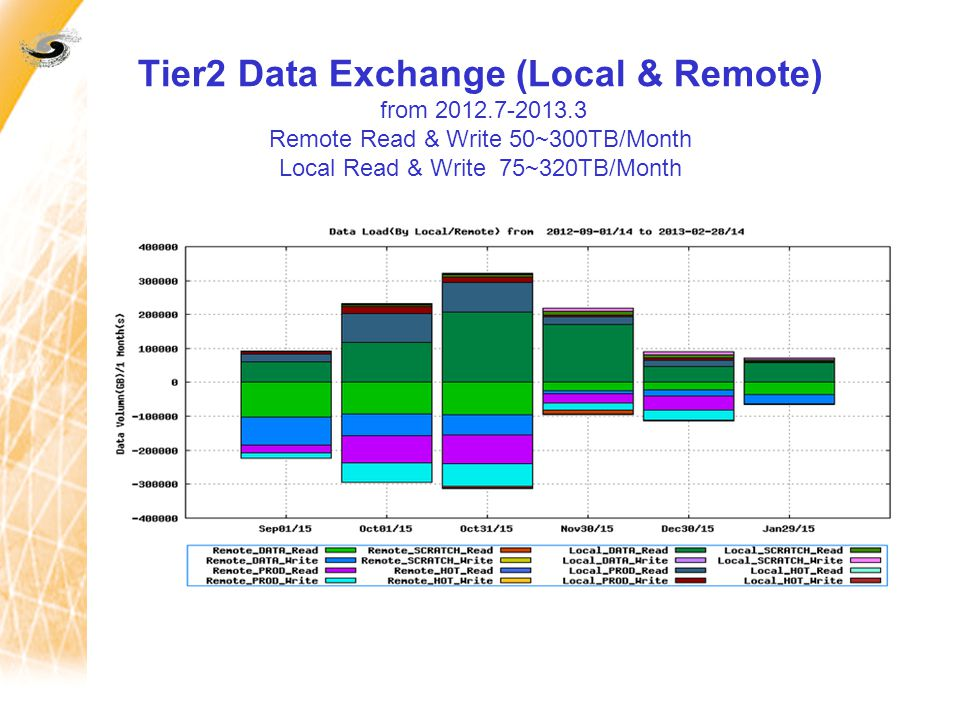 Tier2 Data Exchange (Local & Remote) from 2012.7-2013.3 Remote Read & Write 50~300TB/Month Local Read & Write 75~320TB/Month
