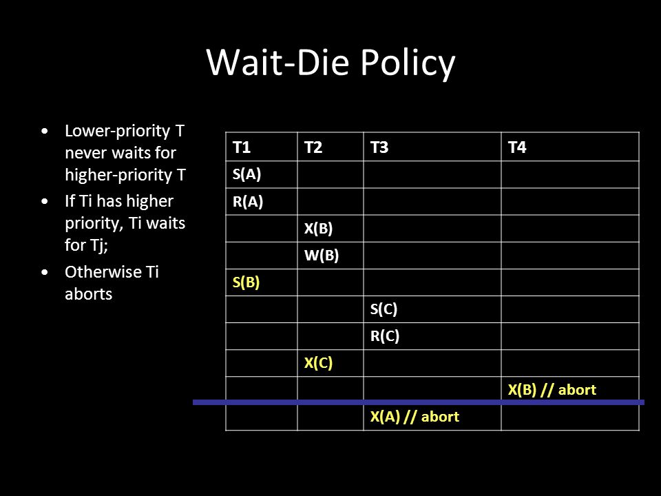 27 Wait-Die Policy Lower-priority T never waits for higher-priority T If Ti has higher priority, Ti waits for Tj; Otherwise Ti aborts T1T2T3T4 S(A) R(