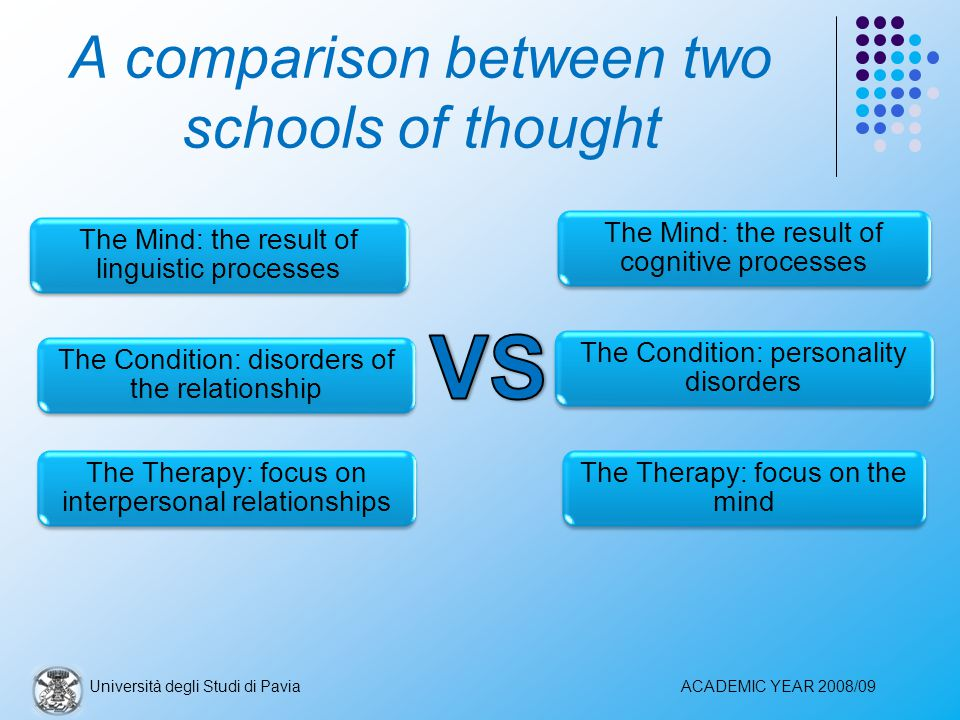 A comparison between two schools of thought The Mind: the result of cognitive processes The Condition: personality disorders The Therapy: focus on the mind The Mind: the result of linguistic processes The Condition: disorders of the relationship The Therapy: focus on interpersonal relationships Università degli Studi di PaviaACADEMIC YEAR 2008/09