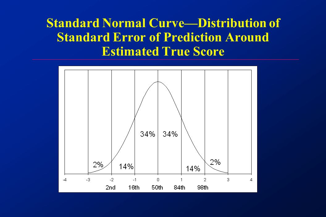Standard Normal Curve—Distribution of Standard Error of Prediction Around Estimated True Score