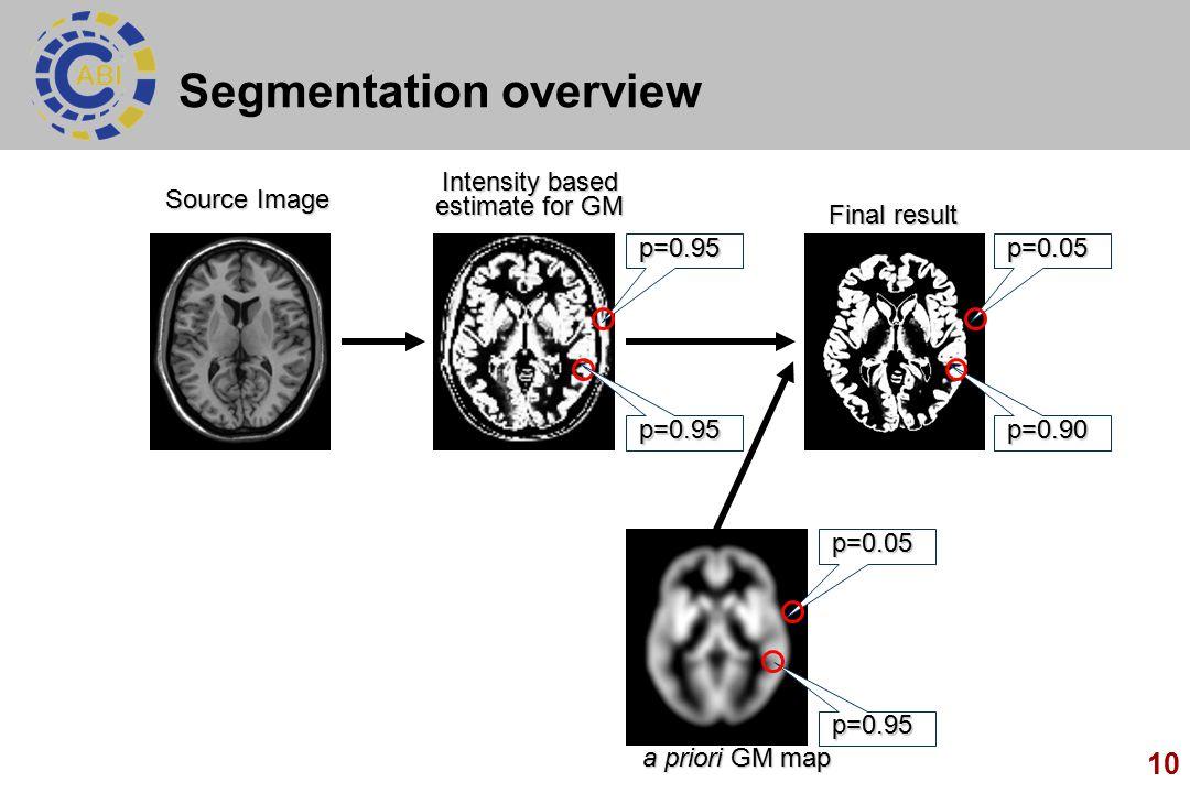 10 Segmentation overview Intensity based estimate for GM p=0.95 p=0.95 p=0.90 p=0.05 Final result a priori GM map p=0.95 p=0.05 Source Image