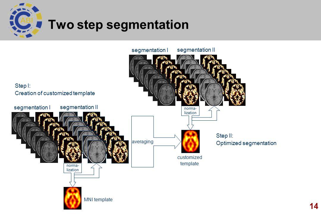 14 Two step segmentation segmentation II customized template averaging MNI template segmentation I norma- lization segmentation II Step I: Creation of