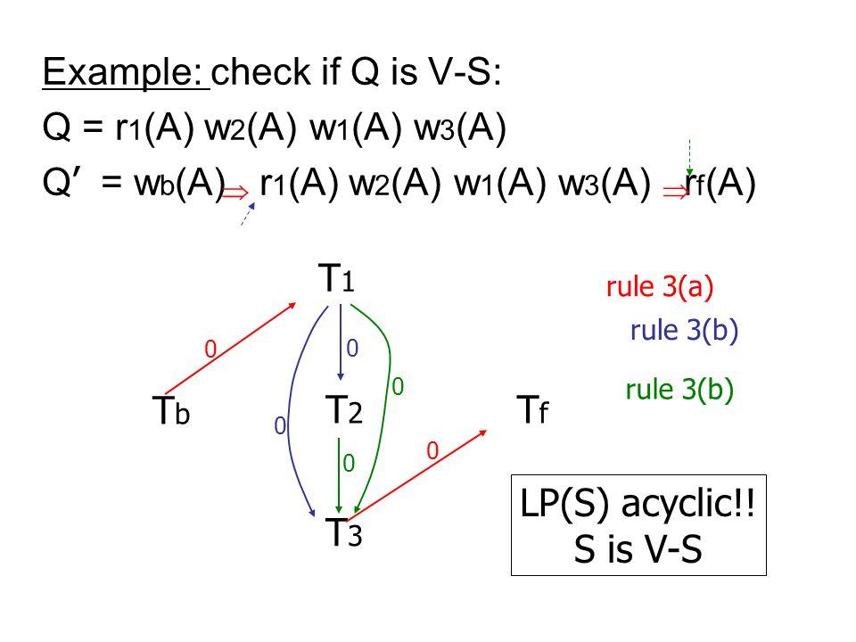 Example: check if Q is V-S: Q = r 1 (A) w 2 (A) w 1 (A) w 3 (A) Q ' = w b (A) r 1 (A) w 2 (A) w 1 (A) w 3 (A) r f (A) T3T3 T2T2 T1T1 TfTf TbTb   rule 3(a) 0 0 0 0 rule 3(b) 0 0 LP(S) acyclic!.