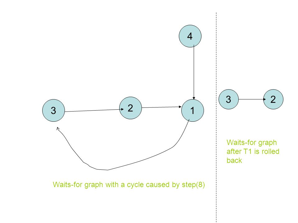 3 2 1 4 Waits-for graph with a cycle caused by step(8) 32 Waits-for graph after T1 is rolled back