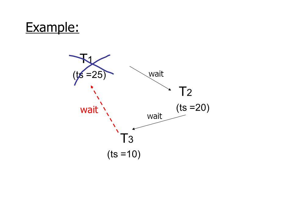 T 1 (ts =25) T 2 (ts =20) T 3 (ts =10) wait Example: wait