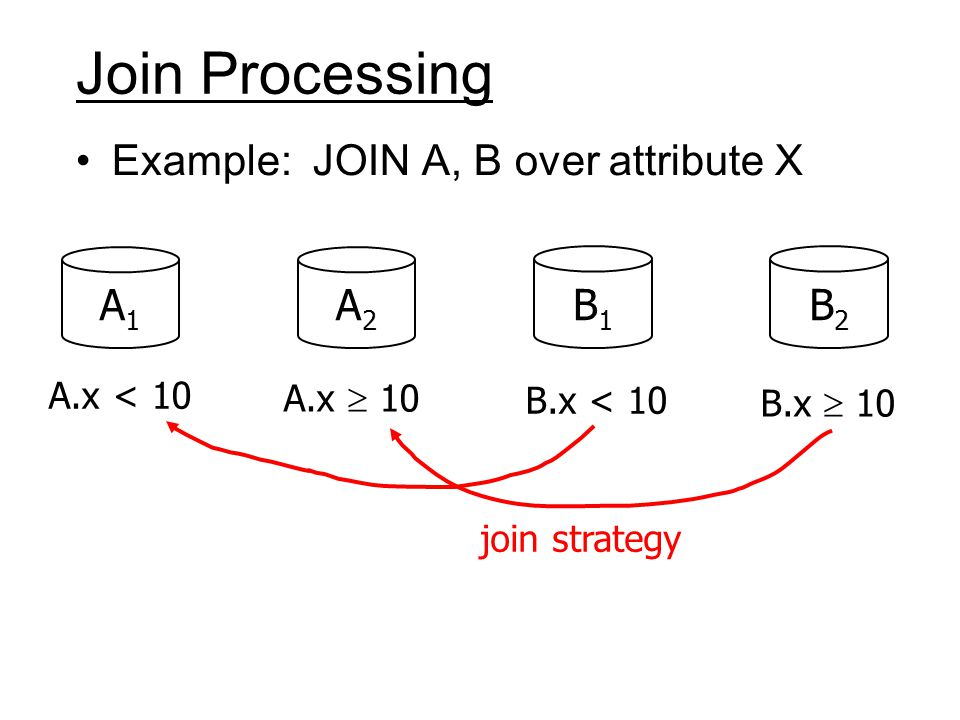 Join Processing Example: JOIN A, B over attribute X A1A1 A2A2 B1B1 B2B2 A.x < 10 A.x  10 B.x < 10 B.x  10 join strategy