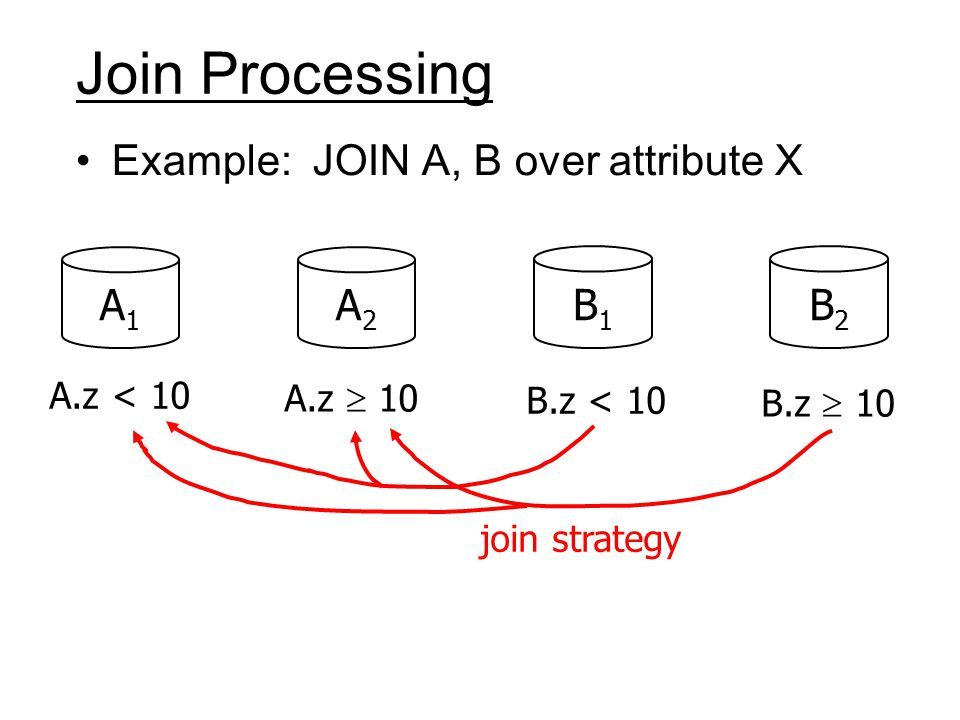 Join Processing Example: JOIN A, B over attribute X A1A1 A2A2 B1B1 B2B2 A.z < 10 A.z  10 B.z < 10 B.z  10 join strategy