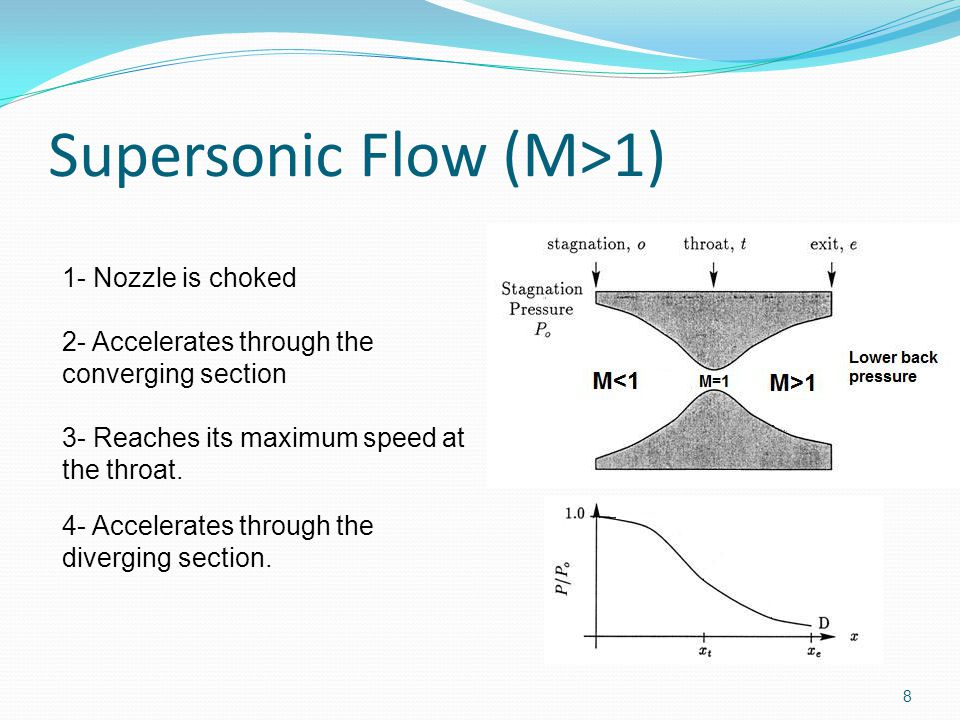 Shock Wave 9 1- Nozzle is choked 2- Accelerates through the converging section 3- Reaches its maximum speed at the throat.
