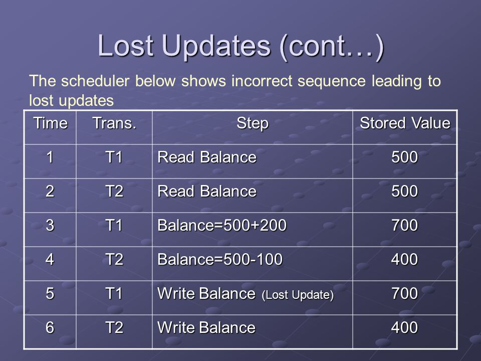 Lost Updates (cont…) TimeTrans.Step Stored Value 1T1 Read Balance 500 2T2 500 3T1Balance=500+200700 4T2Balance=500-100400 5T1 Write Balance (Lost Update) 700 6T2 Write Balance 400 The scheduler below shows incorrect sequence leading to lost updates