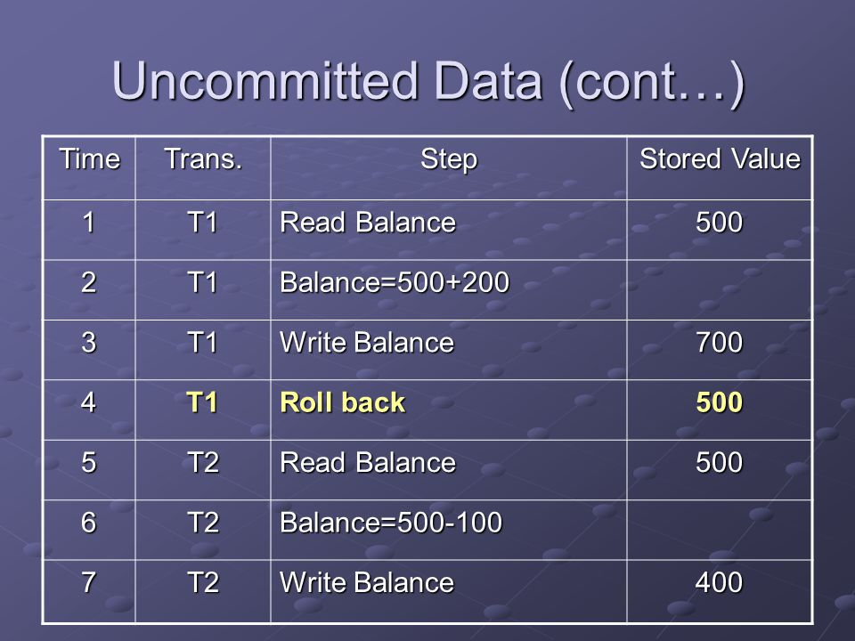 Uncommitted Data (cont…) TimeTrans.Step Stored Value 1T1 Read Balance 500 2T1Balance=500+200 3T1 Write Balance 700 4T1 Roll back 500 5T2 Read Balance