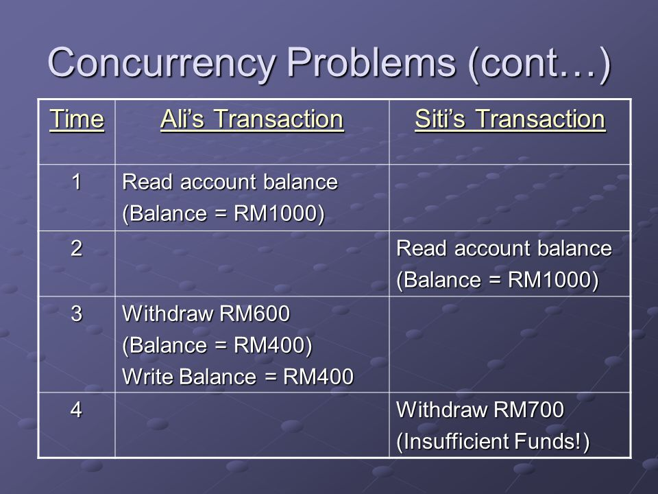 Concurrency Problems (cont…) Time Ali's Transaction Siti's Transaction 1 Read account balance (Balance = RM1000) 2 Read account balance (Balance = RM1