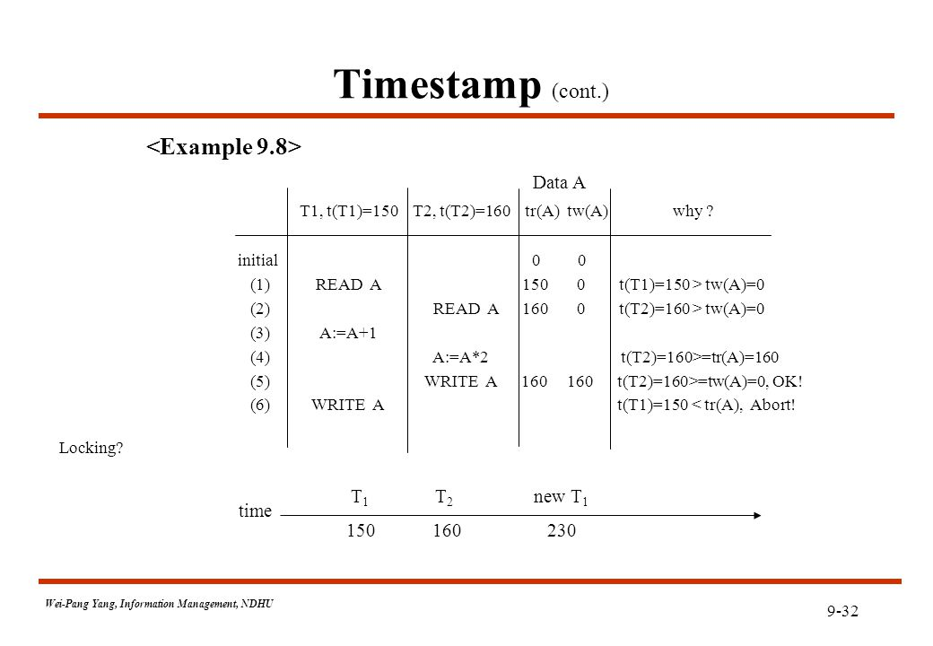 9-32 Wei-Pang Yang, Information Management, NDHU Timestamp (cont.) T1, t(T1)=150 T2, t(T2)=160 tr(A) tw(A) why .