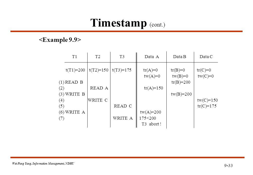 9-33 Wei-Pang Yang, Information Management, NDHU Timestamp (cont.) T1 T2 T3 Data A Data B Data C t(T1)=200 t(T2)=150 t(T3)=175 tr(A)=0 tr(B)=0 tr(C)=0 tw(A)=0 tw(B)=0 tw(C)=0 (1) READ B tr(B)=200 (2) READ A tr(A)=150 (3) WRITE B tw(B)=200 (4) WRITE C tw(C)=150 (5) READ C tr(C)=175 (6) WRITE A tw(A)=200 (7) WRITE A 175<200 T3 abort !