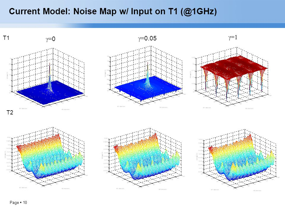 Page  10 Current Model: Noise Map w/ Input on T1 (@1GHz) T1 T2 γ=0γ=0 γ= 0.05 γ=1
