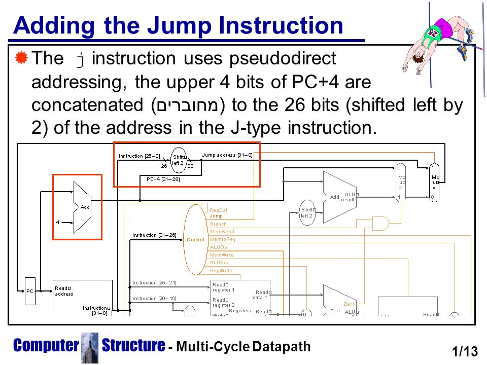 Computer Structure - Multi-Cycle Datapath Adding the Jump Instruction  The j instruction uses pseudodirect addressing, the upper 4 bits of PC+4 are c