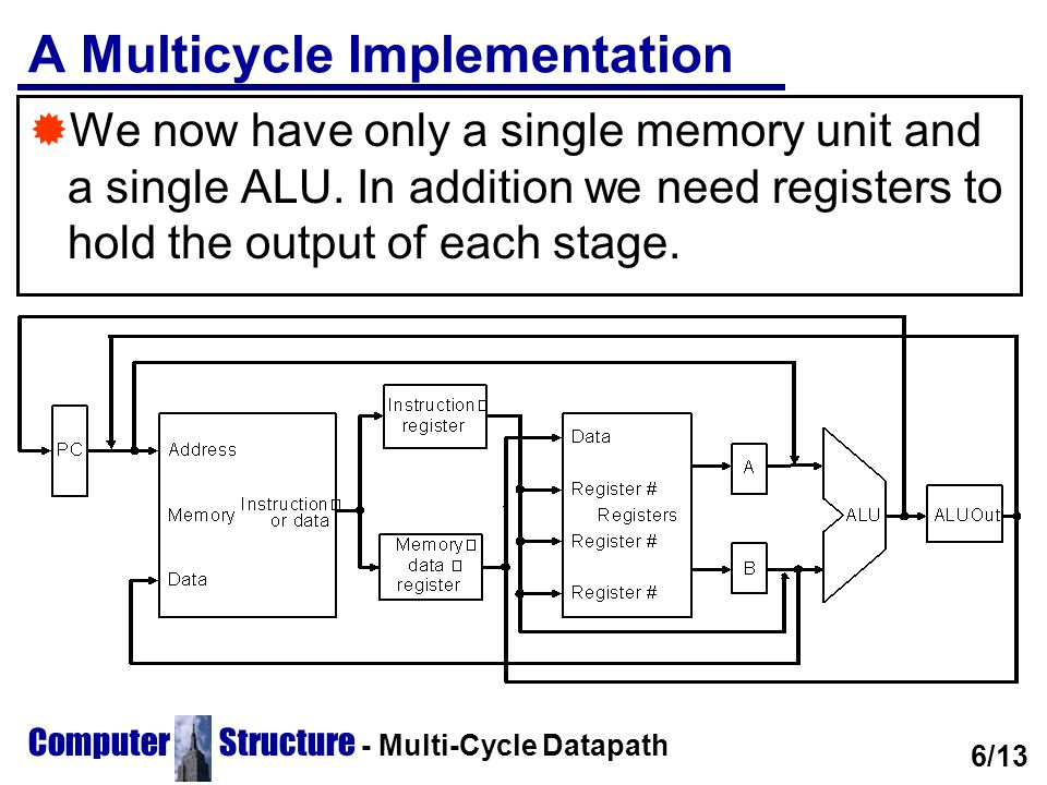 Computer Structure - Multi-Cycle Datapath A Multicycle Implementation  We now have only a single memory unit and a single ALU. In addition we need re