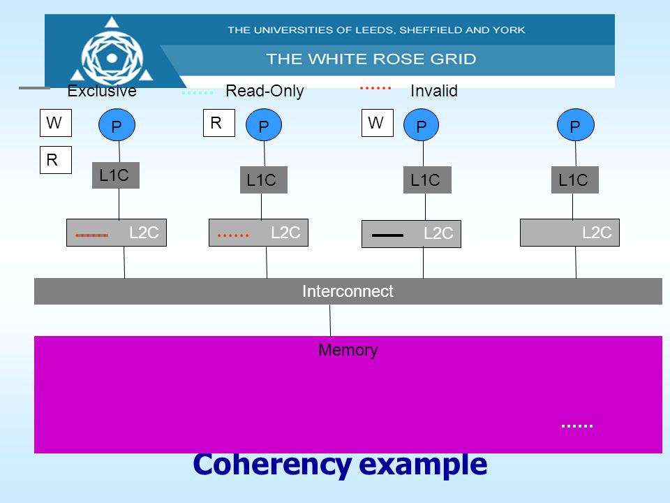 Coherency example PPPP L2C Interconnect Memory L1C ExclusiveRead-OnlyInvalid WRW R