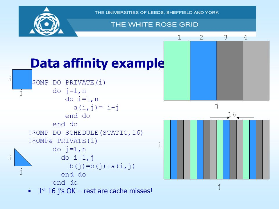 Data affinity example !$OMP DO PRIVATE(i) do j=1,n do i=1,n a(i,j)= i+j end do !$OMP DO SCHEDULE(STATIC,16) !$OMP& PRIVATE(i) do j=1,n do i=1,j b(j)=b