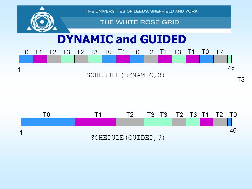 DYNAMIC and GUIDED SCHEDULE(GUIDED,3) 1 46 T0T1T2T3 1 SCHEDULE(DYNAMIC,3) T0 T1 T2T3 T0 T1 T2T3T0 T1 T2T3 T0T1 T2 46 T3 T2 T1T0